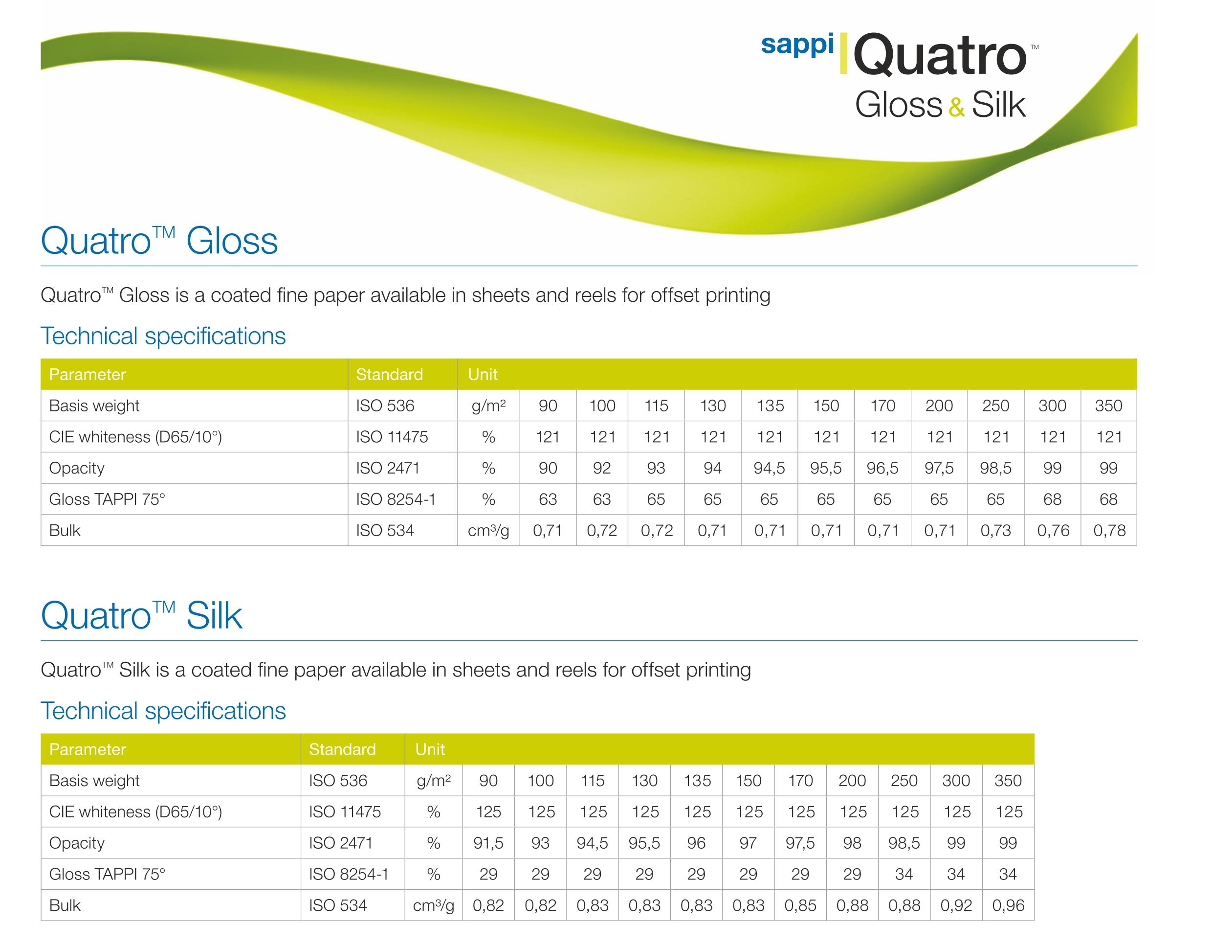 Quatro Gloss and Silk