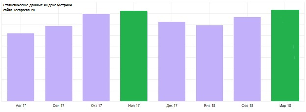 Динамика рынка систем безопасности на основе активности посетителей Techportal.ru